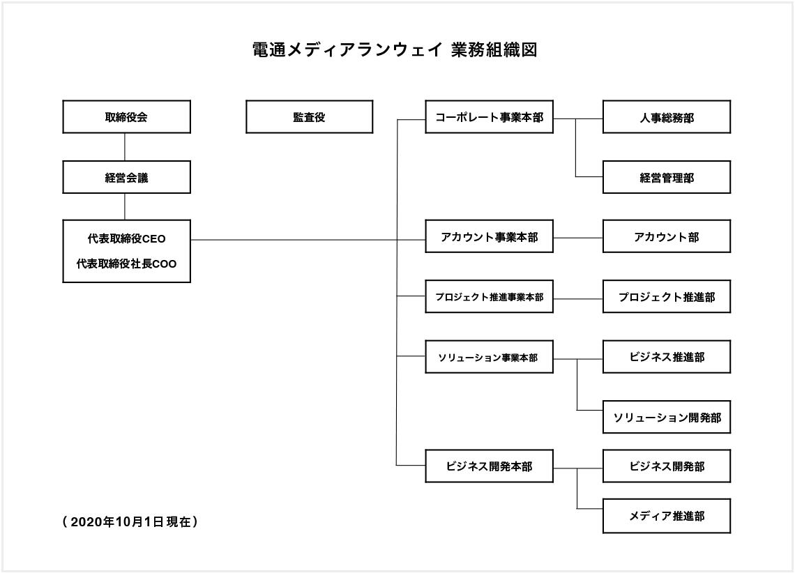業務組織図_20201001